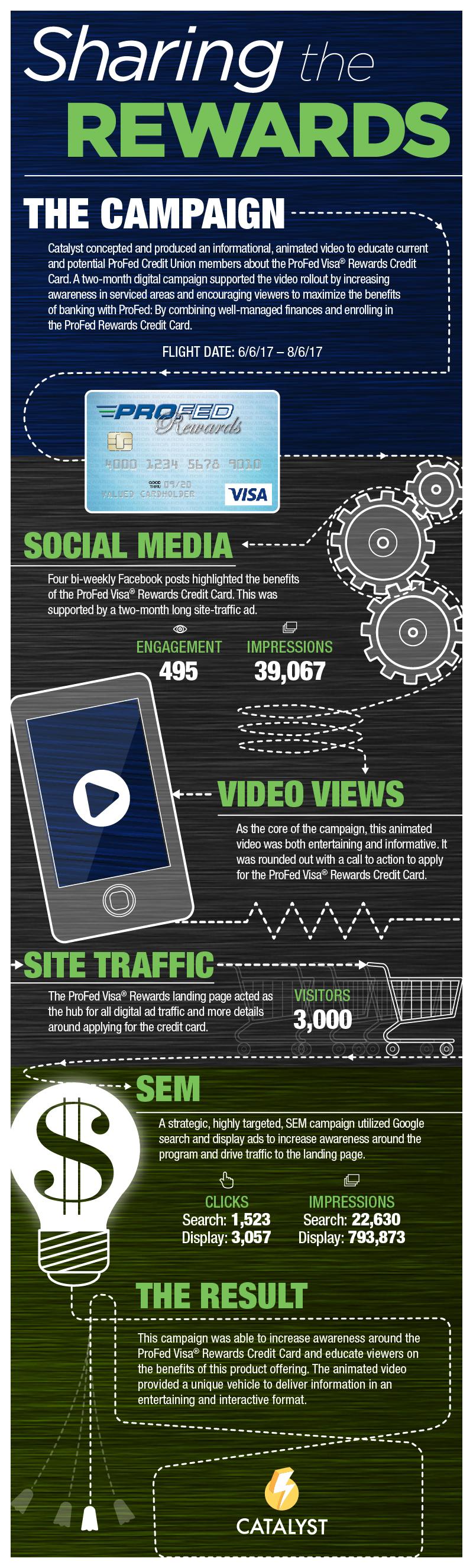 infographicprofed